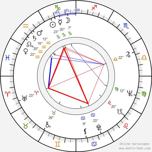 Dana Němcová birth chart, biography, wikipedia 2019, 2020