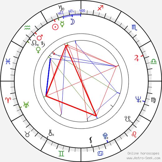 Dana Němcová astro natal birth chart, Dana Němcová horoscope, astrology