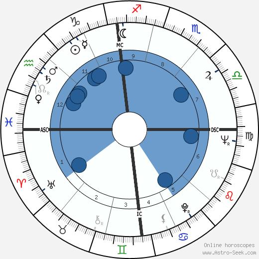 Denise Guenard wikipedia, horoscope, astrology, instagram