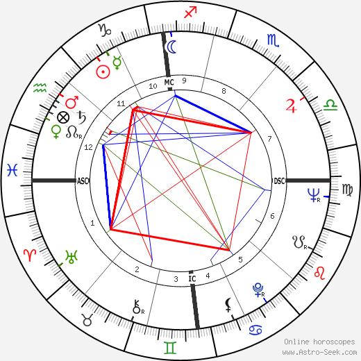 Дениз Генар Denise Guenard день рождения гороскоп, Denise Guenard Натальная карта онлайн