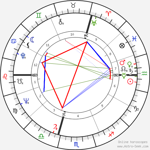 Édith Cresson astro natal birth chart, Édith Cresson horoscope, astrology
