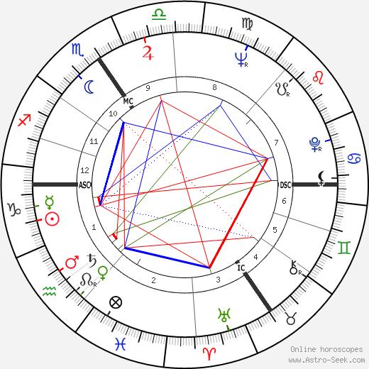 Edouard Stachowicz tema natale, oroscopo, Edouard Stachowicz oroscopi gratuiti, astrologia