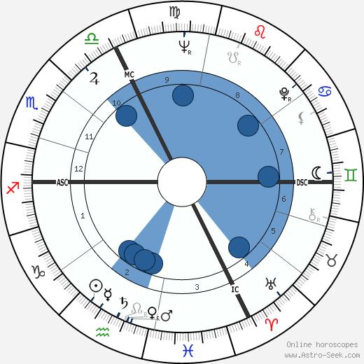 Emile Louis wikipedia, horoscope, astrology, instagram