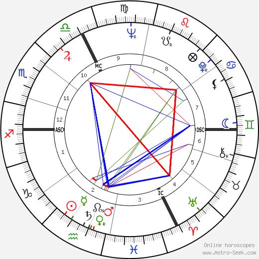 Emile Louis день рождения гороскоп, Emile Louis Натальная карта онлайн
