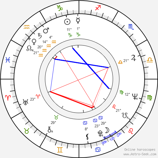 Ensio Suominen birth chart, biography, wikipedia 2019, 2020