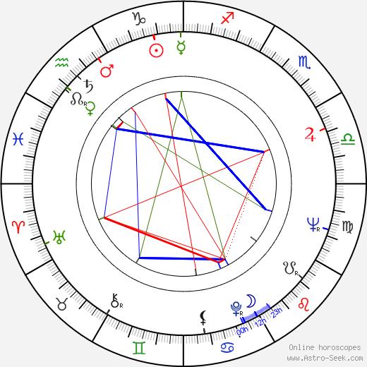 Ensio Suominen tema natale, oroscopo, Ensio Suominen oroscopi gratuiti, astrologia