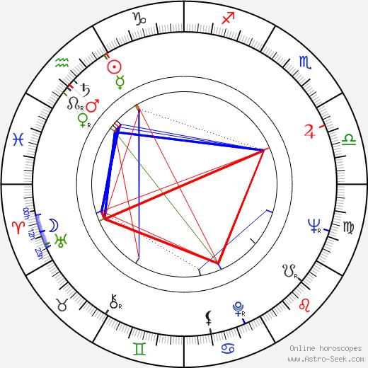 Eva Olmerová birth chart, Eva Olmerová astro natal horoscope, astrology
