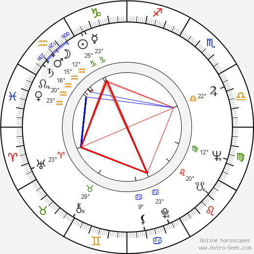 Freddy Fernández birth chart, biography, wikipedia 2018, 2019