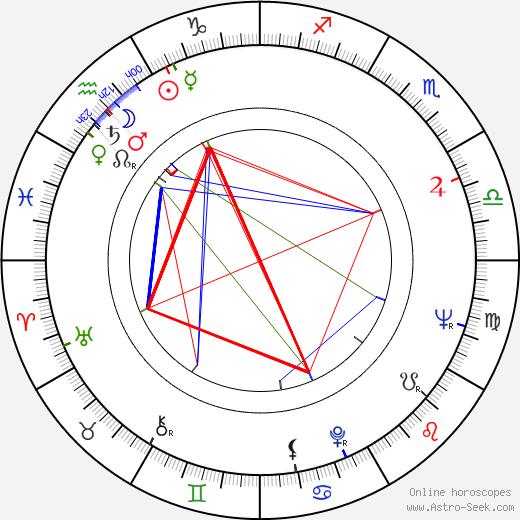 Freddy Fernández astro natal birth chart, Freddy Fernández horoscope, astrology