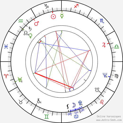 Gheorghe Dinica astro natal birth chart, Gheorghe Dinica horoscope, astrology
