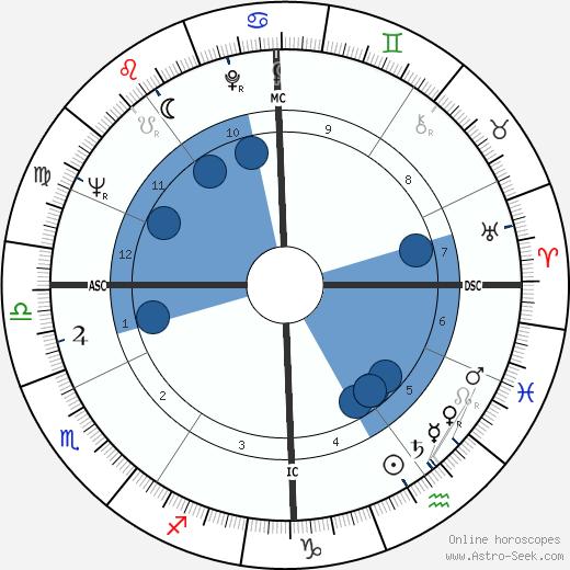 Giovanni Battista Re wikipedia, horoscope, astrology, instagram