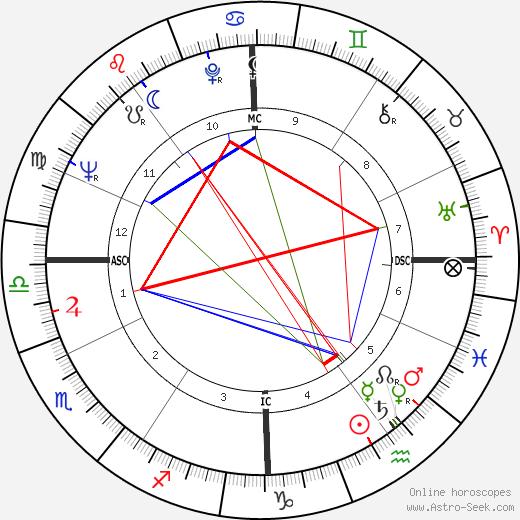 Giovanni Battista Re astro natal birth chart, Giovanni Battista Re horoscope, astrology
