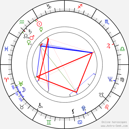 Graham Kerr astro natal birth chart, Graham Kerr horoscope, astrology
