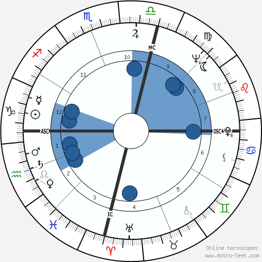 Harry M. Miller wikipedia, horoscope, astrology, instagram