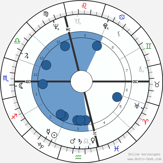 Jean Chrétien horoscope, astrology, sign, zodiac, date of birth, instagram