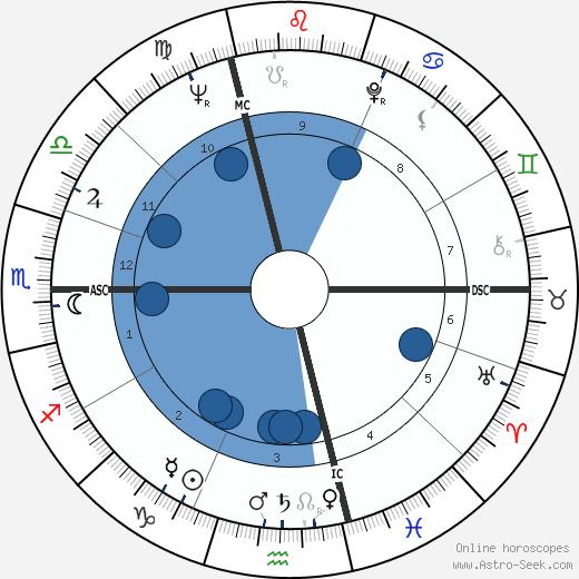 Jean Chrétien wikipedia, horoscope, astrology, instagram