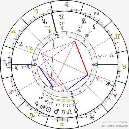 Jean Chrétien birth chart, biography, wikipedia 2018, 2019