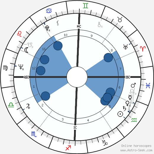 Jean Schillinger wikipedia, horoscope, astrology, instagram
