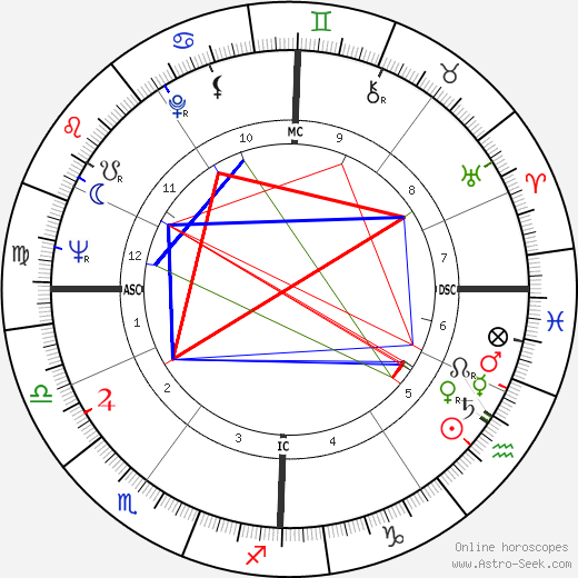 Jean Schillinger день рождения гороскоп, Jean Schillinger Натальная карта онлайн