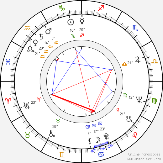 Jerzy Januszewicz birth chart, biography, wikipedia 2018, 2019