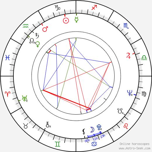 Jerzy Januszewicz astro natal birth chart, Jerzy Januszewicz horoscope, astrology