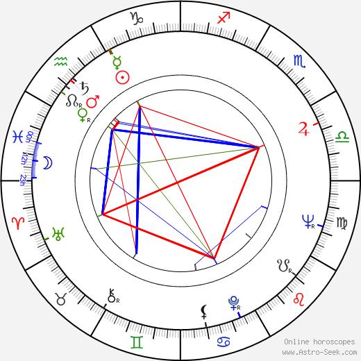 John Richardson birth chart, John Richardson astro natal horoscope, astrology