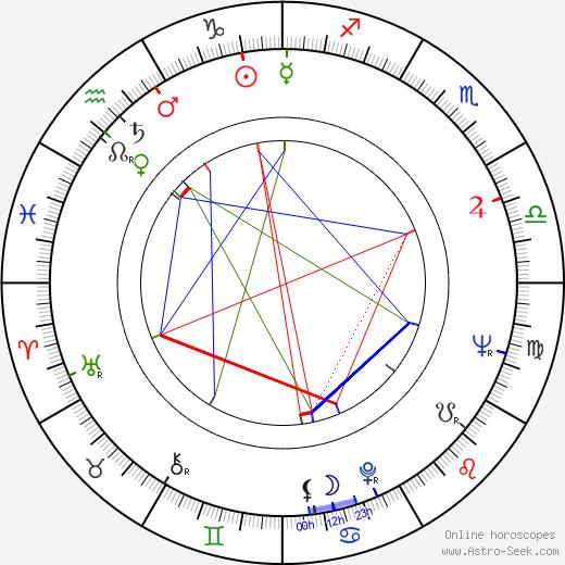 Kiyoshi Kodama день рождения гороскоп, Kiyoshi Kodama Натальная карта онлайн