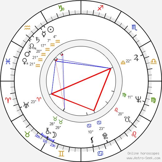 Leonard Goldberg birth chart, biography, wikipedia 2020, 2021
