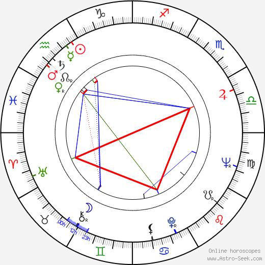 Leonard Goldberg birth chart, Leonard Goldberg astro natal horoscope, astrology