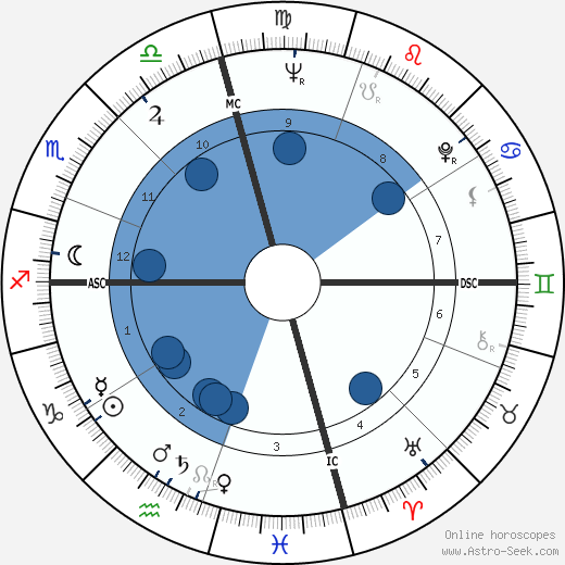 Lew Williams horoscope, astrology, sign, zodiac, date of birth, instagram