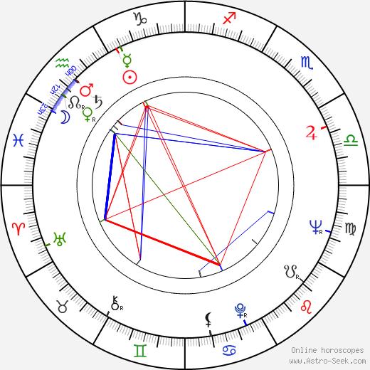 Lidia Korsakówna birth chart, Lidia Korsakówna astro natal horoscope, astrology