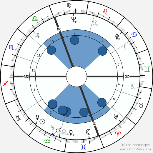 Lloyd Robertson wikipedia, horoscope, astrology, instagram