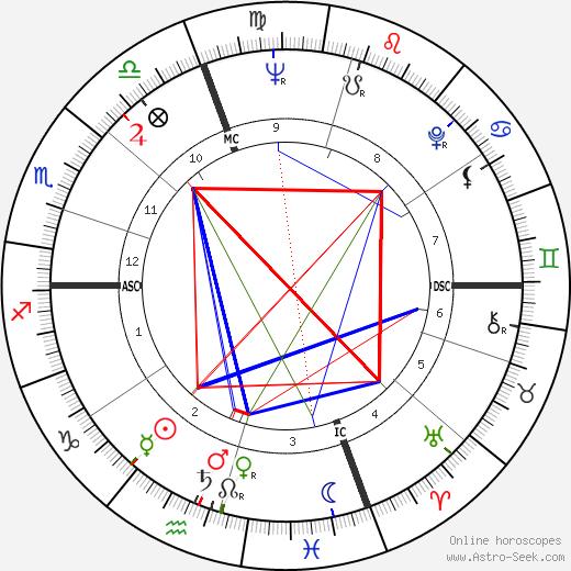 Lloyd Robertson birth chart, Lloyd Robertson astro natal horoscope, astrology