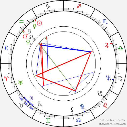 Lou Antonio astro natal birth chart, Lou Antonio horoscope, astrology