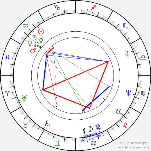 Mitr Chaibancha tema natale, oroscopo, Mitr Chaibancha oroscopi gratuiti, astrologia
