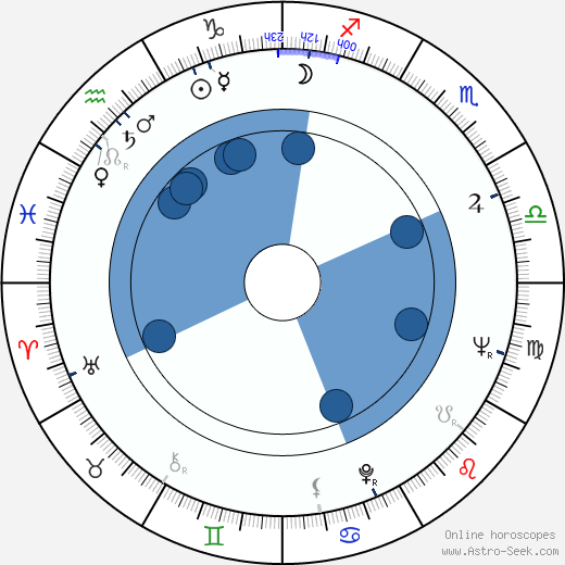Nick Clooney wikipedia, horoscope, astrology, instagram