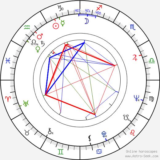 Ник Клуни Nick Clooney день рождения гороскоп, Nick Clooney Натальная карта онлайн
