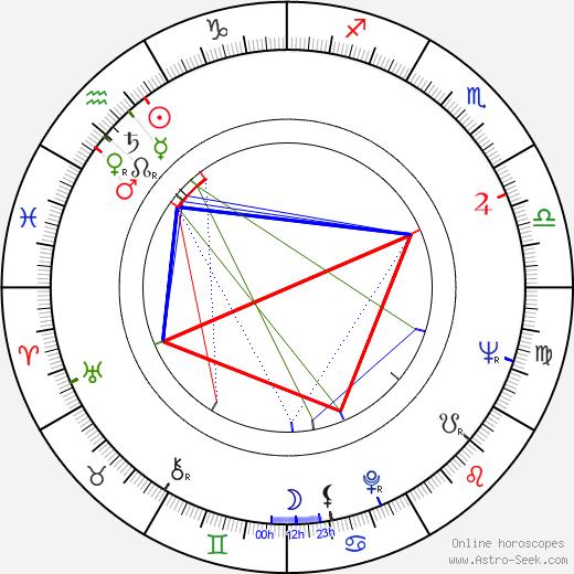 Nikolai Ilyinsky день рождения гороскоп, Nikolai Ilyinsky Натальная карта онлайн