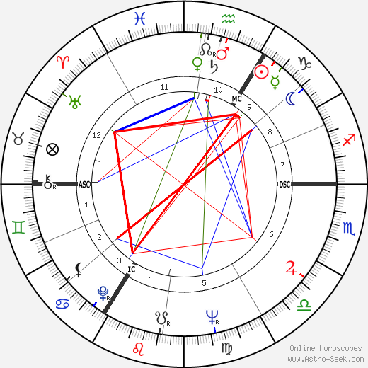Richard Briers birth chart, Richard Briers astro natal horoscope, astrology