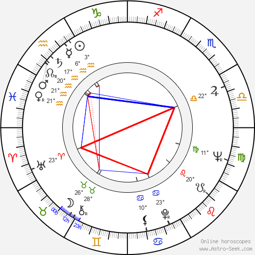 Stanislaw Grochowiak birth chart, biography, wikipedia 2018, 2019
