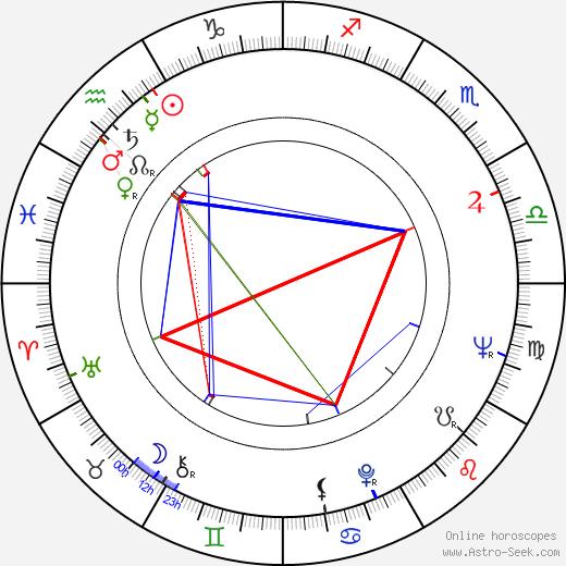 Stanislaw Grochowiak birth chart, Stanislaw Grochowiak astro natal horoscope, astrology