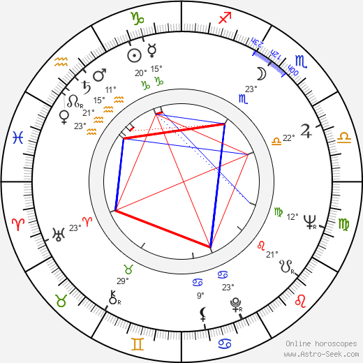Sven Wollter birth chart, biography, wikipedia 2019, 2020