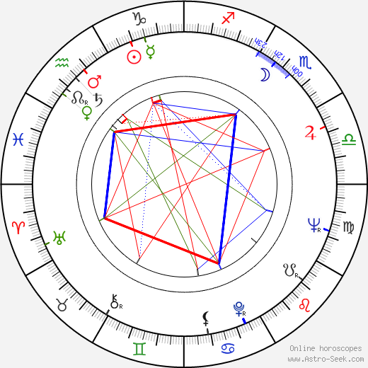 Sven Wollter birth chart, Sven Wollter astro natal horoscope, astrology