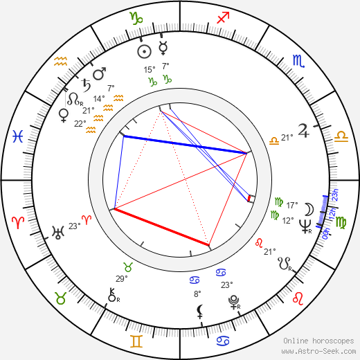 Sylvia Syms birth chart, biography, wikipedia 2019, 2020