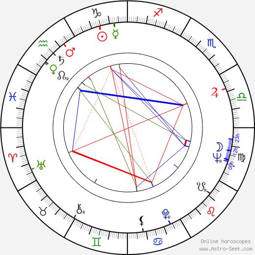 Sylvia Syms astro natal birth chart, Sylvia Syms horoscope, astrology