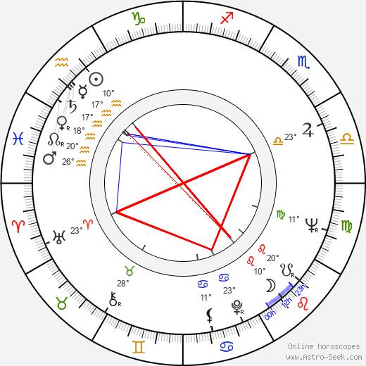 Tammy Grimes birth chart, biography, wikipedia 2020, 2021