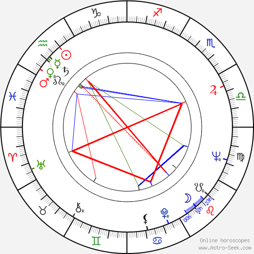 Tammy Grimes birth chart, Tammy Grimes astro natal horoscope, astrology