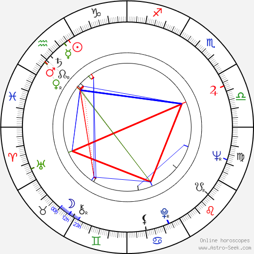 Teri Földi birth chart, Teri Földi astro natal horoscope, astrology