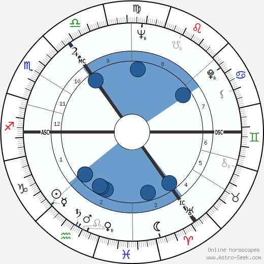Tom Baker wikipedia, horoscope, astrology, instagram