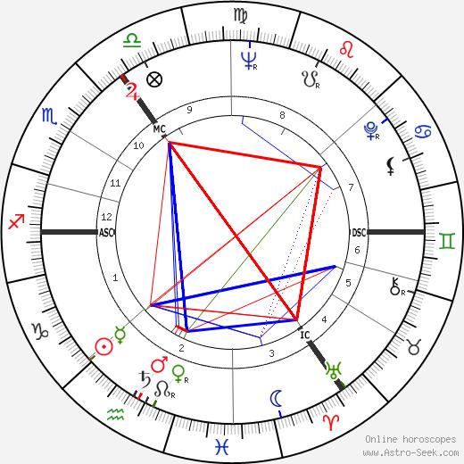Том Бейкер Tom Baker день рождения гороскоп, Tom Baker Натальная карта онлайн